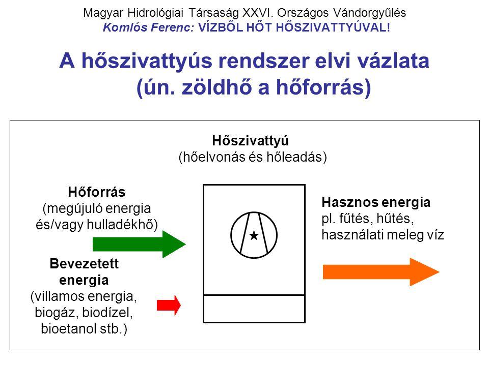 Magyar Hidrológiai Társaság XXVI. Országos Vándorgyűlés Komlós Ferenc: VÍZBŐL HŐT HŐSZIVATTYÚVAL! A hőszivattyús rendszer elvi vázlata (ún. zöldhő a h