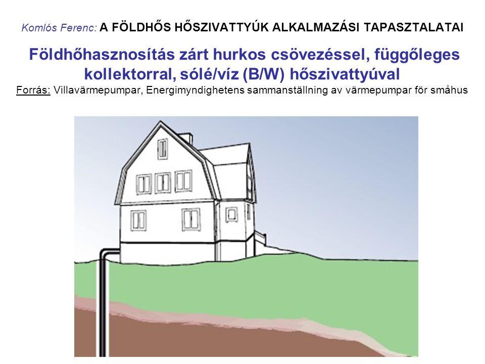 Komlós Ferenc: A FÖLDHŐS HŐSZIVATTYÚK ALKALMAZÁSI TAPASZTALATAI Földhőhasznosítás zárt hurkos csövezéssel, függőleges kollektorral, sólé/víz (B/W) hős