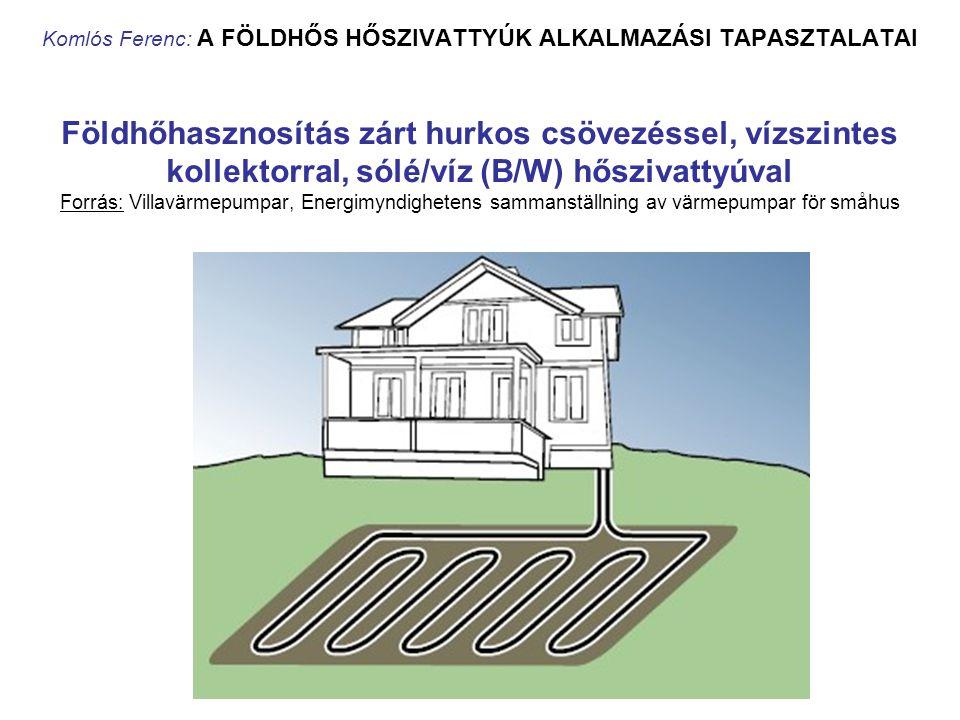 Komlós Ferenc: A FÖLDHŐS HŐSZIVATTYÚK ALKALMAZÁSI TAPASZTALATAI Földhőhasznosítás zárt hurkos csövezéssel, vízszintes kollektorral, sólé/víz (B/W) hős