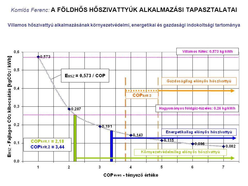 Komlós Ferenc: A FÖLDHŐS HŐSZIVATTYÚK ALKALMAZÁSI TAPASZTALATAI Villamos hőszivattyú alkalmazásának környezetvédelmi, energetikai és gazdasági indokol