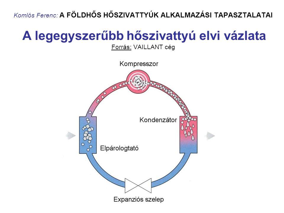 Komlós Ferenc: A FÖLDHŐS HŐSZIVATTYÚK ALKALMAZÁSI TAPASZTALATAI A hőszivattyúra jellemző elméleti (reverzíbilis) ún.