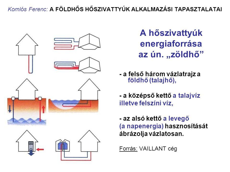 Komlós Ferenc: A FÖLDHŐS HŐSZIVATTYÚK ALKALMAZÁSI TAPASZTALATAI Hőszivattyús rendszer Hőszivattyús rendszeren a bevezetett energiát, a kompresszor energiaellátását és a hőforráshoz kapcsolódó berendezéseket (elpárologtatóoldal), valamint a hő hasznosításához kapcsolódó berendezéseket (kondenzátoroldal) együttesen értjük.
