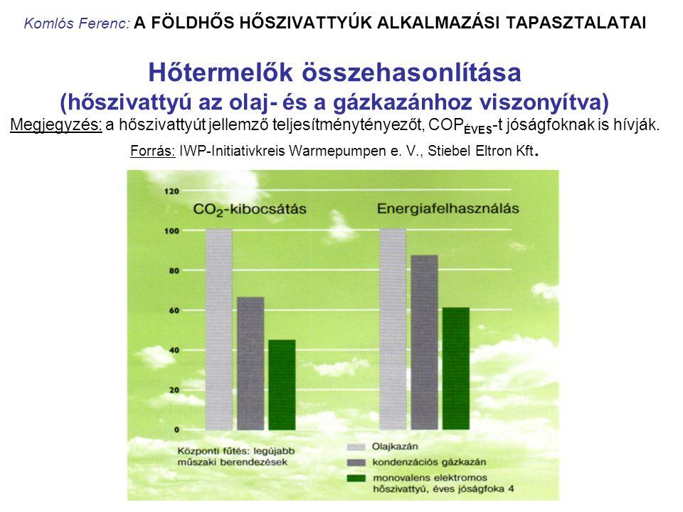 Komlós Ferenc: A FÖLDHŐS HŐSZIVATTYÚK ALKALMAZÁSI TAPASZTALATAI Hőtermelők összehasonlítása (hőszivattyú az olaj- és a gázkazánhoz viszonyítva) Megjeg