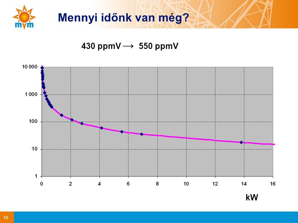 16 Mennyi időnk van még kW 430 ppmV → 550 ppmV