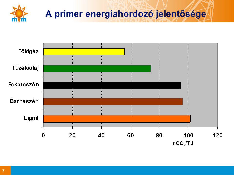 7 A primer energiahordozó jelentősége t CO 2 /TJ