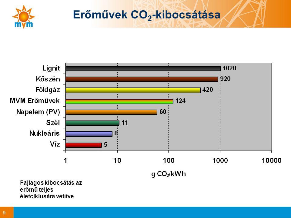 9 Erőművek CO 2 -kibocsátása Fajlagos kibocsátás az erőmű teljes életciklusára vetítve