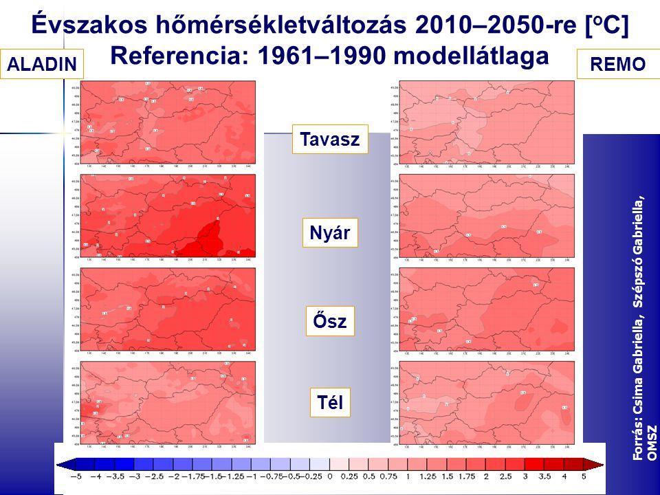 Évszakos hőmérsékletváltozás 2010–2050-re [ o C] Referencia: 1961–1990 modellátlaga ALADIN Tavasz Nyár Ősz Tél REMO Forrás: Csima Gabriella, Szépszó Gabriella, OMSZ