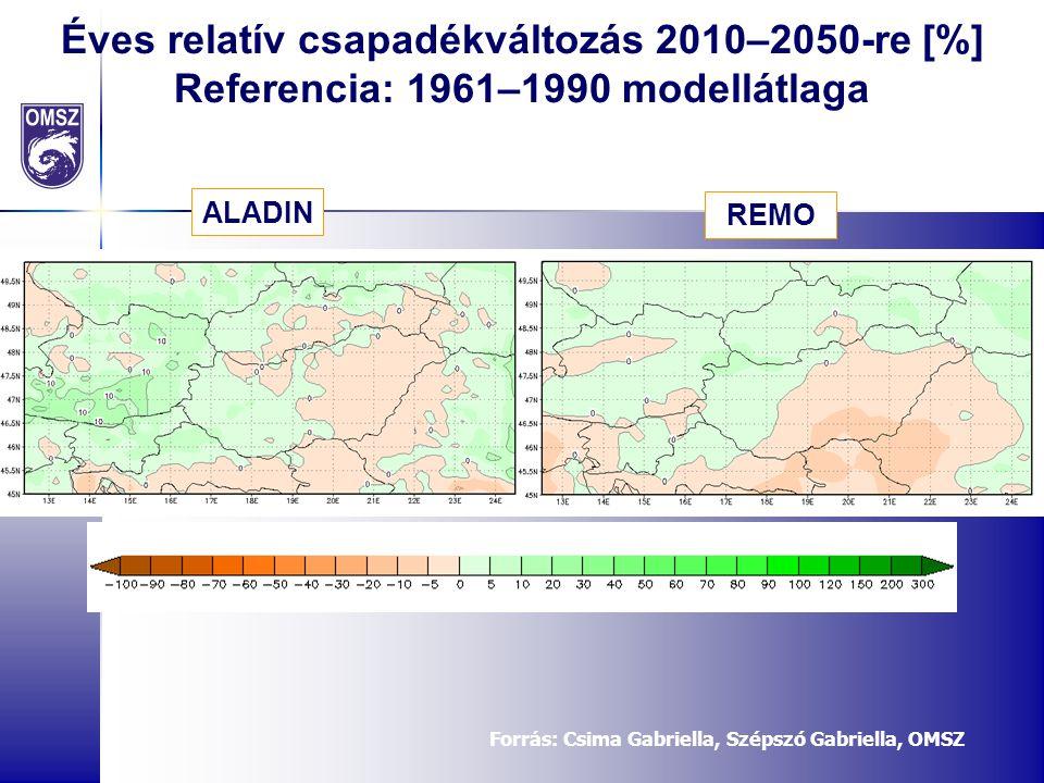 Éves relatív csapadékváltozás 2010–2050-re [%] Referencia: 1961–1990 modellátlaga ALADIN REMO Forrás: Csima Gabriella, Szépszó Gabriella, OMSZ
