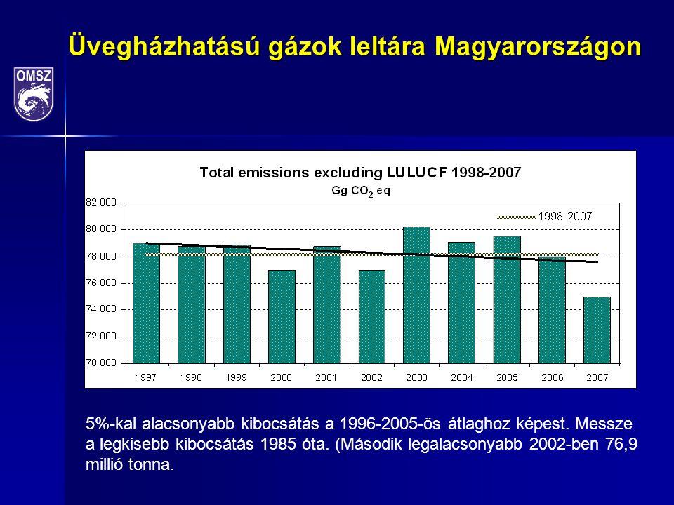 Üvegházhatású gázok leltára Magyarországon 2014. 09.
