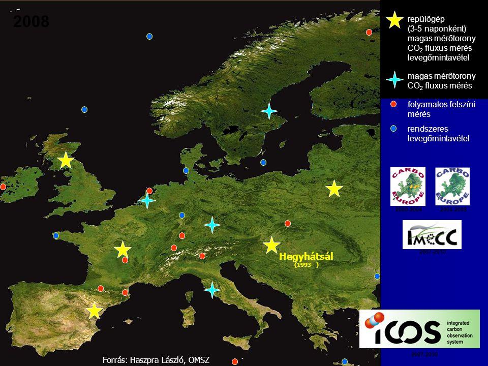 repülőgép (3-5 naponként) magas mérőtorony CO 2 fluxus mérés levegőmintavétel magas mérőtorony CO 2 fluxus mérés folyamatos felszíni mérés rendszeres levegőmintavétel 2000-20042004-2008 2007-2010 2007-2030 Hegyhátsál (1993- ) 2008 Forrás: Haszpra László, OMSZ