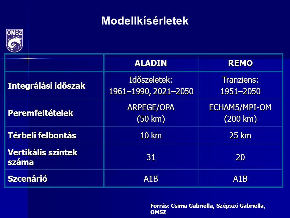 ALADINREMO Integrálási időszak Időszeletek: 1961–1990, 2021–2050 Tranziens: 1951–2050 PeremfeltételekARPEGE/OPA (50 km) ECHAM5/MPI-OM (200 km) Térbeli felbontás 10 km 25 km Vertikális szintek száma 3120 SzcenárióA1BA1B Modellkísérletek Forrás: Csima Gabriella, Szépszó Gabriella, OMSZ