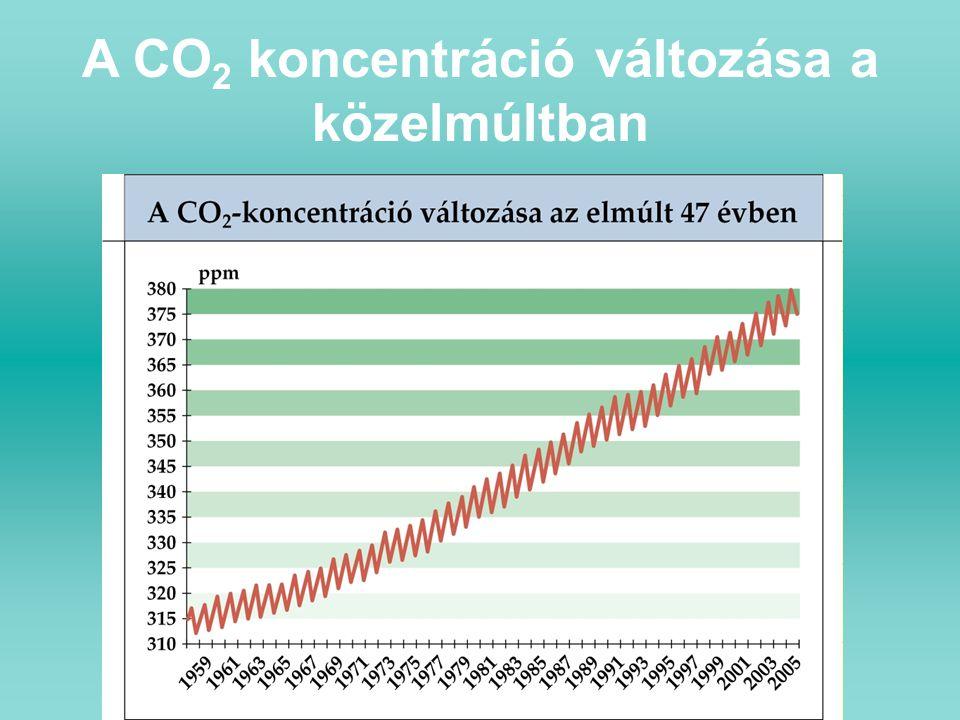 A CO 2 koncentráció változása a közelmúltban
