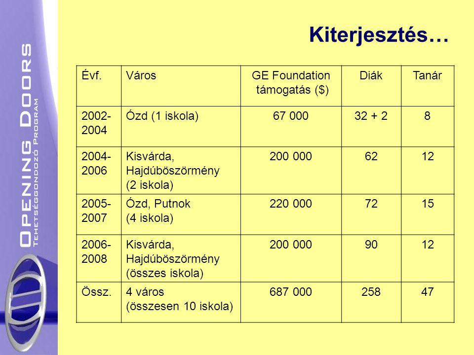 Kiterjesztés… Évf.VárosGE Foundation támogatás ($) DiákTanár 2002- 2004 Ózd (1 iskola)67 00032 + 28 2004- 2006 Kisvárda, Hajdúböszörmény (2 iskola) 200 0006212 2005- 2007 Ózd, Putnok (4 iskola) 220 0007215 2006- 2008 Kisvárda, Hajdúböszörmény (összes iskola) 200 0009012 Össz.4 város (összesen 10 iskola) 687 00025847