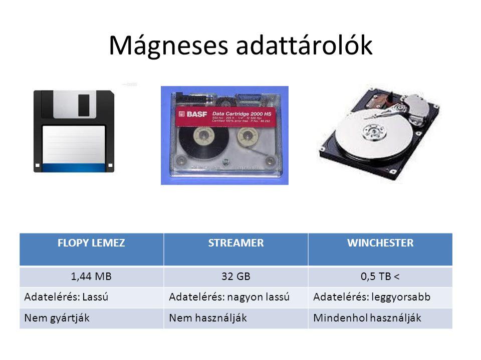 Optikai adattárolók CD lemezDVD lemezBlueRay lemez 700 MB4,7 - 32 GB25 - 50 GB CD-ROM, CD-R, CD-RWDVD-ROM, DVD-R, DVD-RW