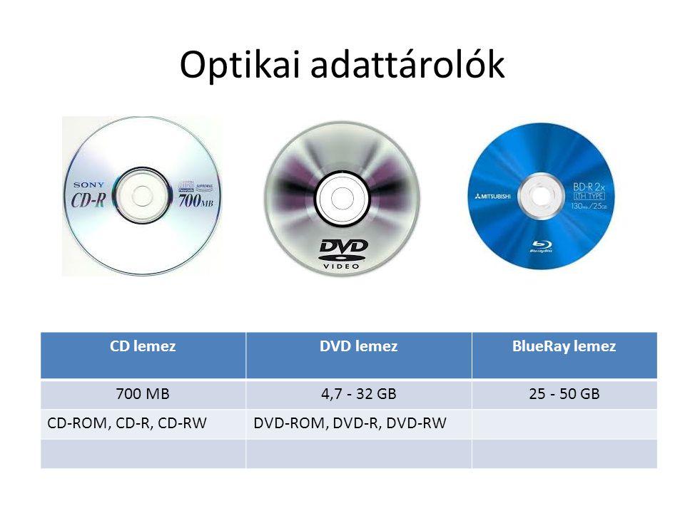 Elektronikus adattárolók PendriveMC kártyaMicro SD kártya 8 – 32 GB