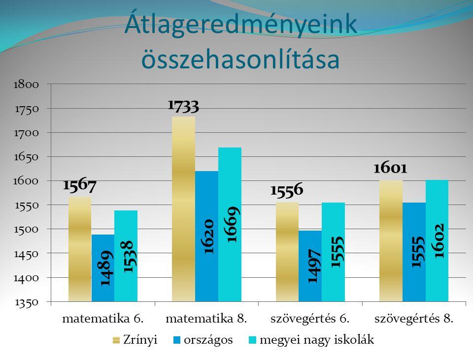 Iskolánk eredménye az eddigi kompetenciamérésekben Mérési terület Évf.