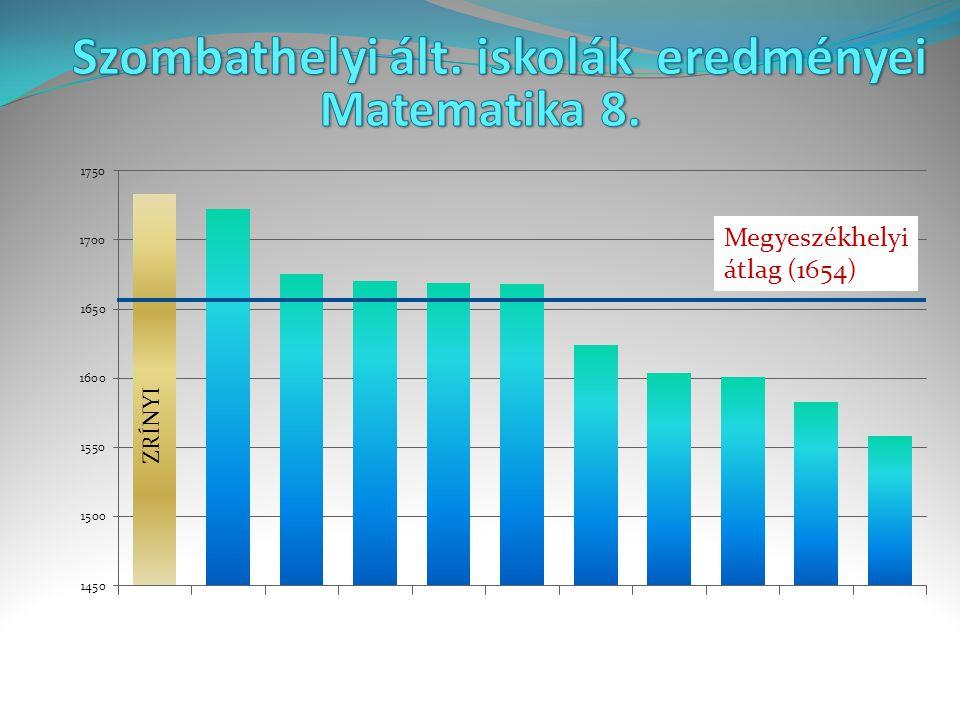 Megyeszékhelyi átlag (1545 ) ZRÍNYI