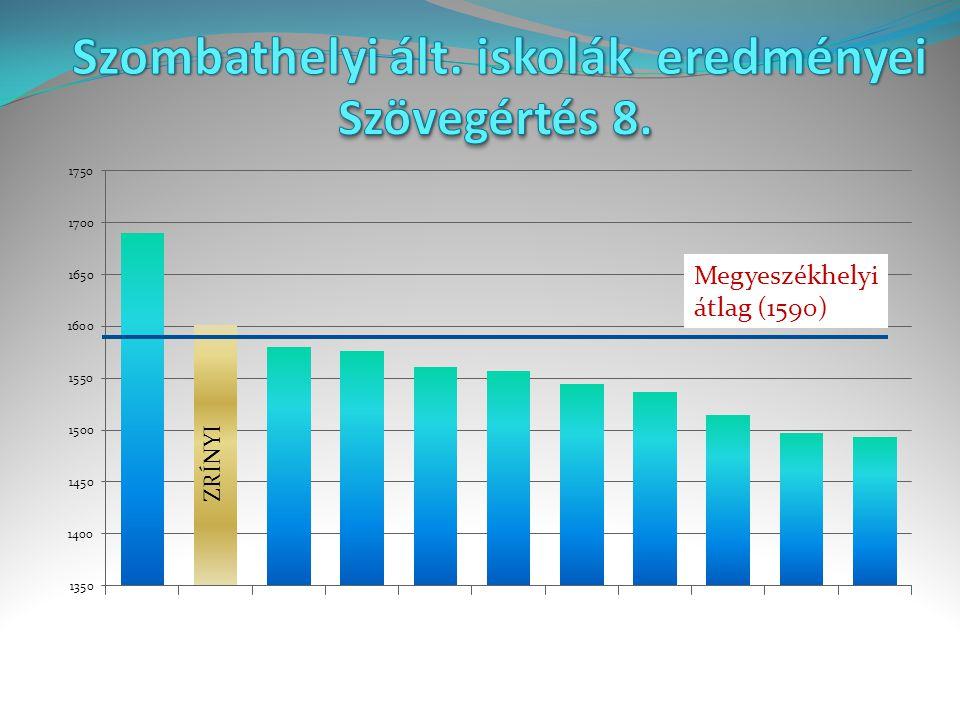 Megyeszékhelyi átlag (1590) ZRÍNYI