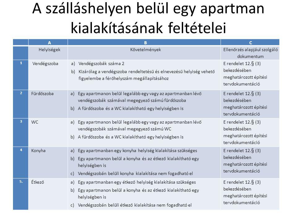 A szálláshelyen belül egy apartman kialakításának feltételei A BC Helyiségek Követelmények Ellenőrzés alapjául szolgáló dokumentum 1 Vendégszoba a)Vendégszobák száma 2 b)Kizárólag a vendégszoba rendeltetésű és elnevezésű helyiség vehető figyelembe a férőhelyszám megállapításához E rendelet 12.§ (3) bekezdésében meghatározott építési tervdokumentáció 2 Fürdőszoba a)Egy apartmanon belül legalább egy vagy az apartmanban lévő vendégszobák számával megegyező számú fürdőszoba b)A fürdőszoba és a WC kialakítható egy helyiségben is E rendelet 12.§ (3) bekezdésében meghatározott építési tervdokumentáció 3 WC a)Egy apartmanon belül legalább egy vagy az apartmanban lévő vendégszobák számával megegyező számú WC b)A fürdőszoba és a WC kialakítható egy helyiségben is E rendelet 12.§ (3) bekezdésében meghatározott építési tervdokumentáció 4 Konyha a)Egy apartmanban egy konyha helyiség kialakítása szükséges b)Egy apartmanon belül a konyha és az étkező kialakítható egy helyiségben is c)Vendégszobán belüli konyha kialakítása nem fogadható el E rendelet 12.§ (3) bekezdésében meghatározott építési tervdokumentáció 5.
