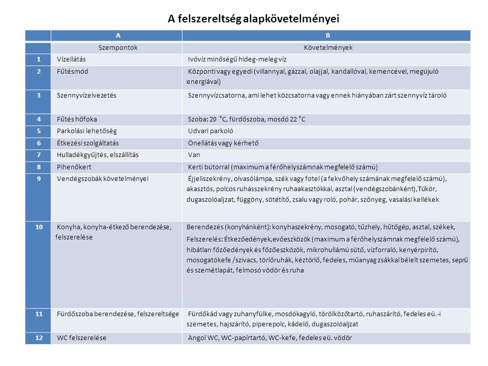 A B Szempontok Követelmények 1 Vízellátás Ivóvíz minőségű hideg-meleg víz 2 Fűtésmód Központi vagy egyedi (villannyal, gázzal, olajjal, kandallóval, k