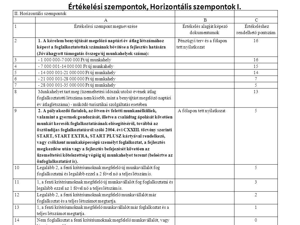 Értékelési szempontok, Horizontális szempontok I. II. Horizontális szempontok A B C 1 Értékelési szempont megnevezése Értékelés alapját képező dokumen