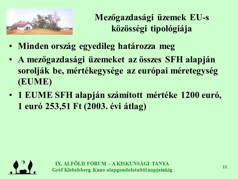 IX. ALFÖLD FÓRUM – A KISKUNSÁGI TANYA Gróf Klebelsberg Kuno alapgondolataitól napjainkig 11 Mezőgazdasági üzemek EU-s közösségi tipológiája Minden ors