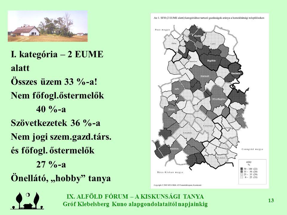 IX. ALFÖLD FÓRUM – A KISKUNSÁGI TANYA Gróf Klebelsberg Kuno alapgondolataitól napjainkig 13 I. kategória – 2 EUME alatt Összes üzem 33 %-a! Nem főfogl
