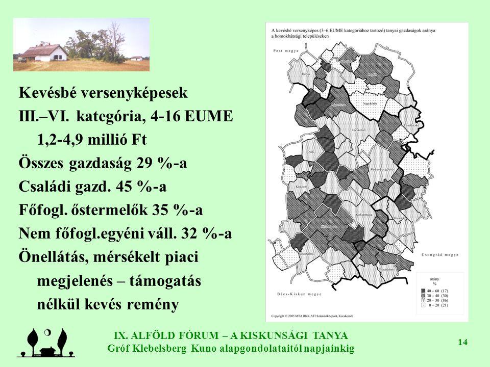 IX. ALFÖLD FÓRUM – A KISKUNSÁGI TANYA Gróf Klebelsberg Kuno alapgondolataitól napjainkig 14 Kevésbé versenyképesek III.–VI. kategória, 4-16 EUME 1,2-4