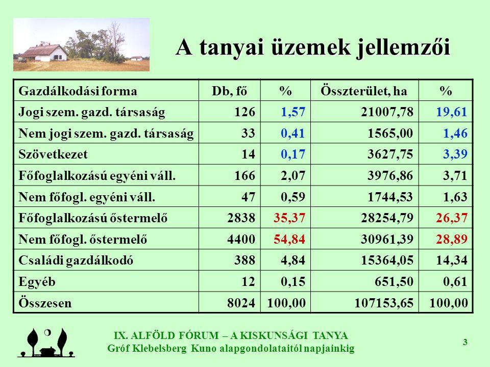 IX. ALFÖLD FÓRUM – A KISKUNSÁGI TANYA Gróf Klebelsberg Kuno alapgondolataitól napjainkig 3 A tanyai üzemek jellemzői Gazdálkodási formaDb, fő%Összterü