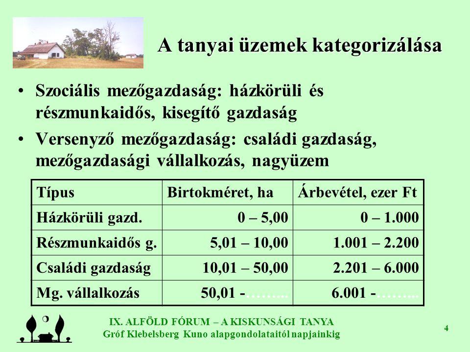 IX. ALFÖLD FÓRUM – A KISKUNSÁGI TANYA Gróf Klebelsberg Kuno alapgondolataitól napjainkig 4 A tanyai üzemek kategorizálása Szociális mezőgazdaság: házk