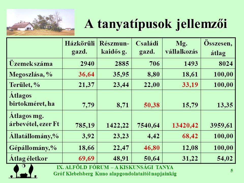 IX. ALFÖLD FÓRUM – A KISKUNSÁGI TANYA Gróf Klebelsberg Kuno alapgondolataitól napjainkig 5 A tanyatípusok jellemzői Házkörüli gazd. Részmun- kaidős g.
