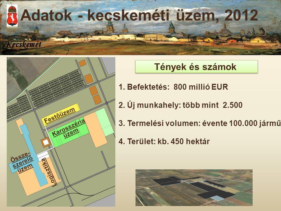 Tények és számok 1. Befektetés: 800 millió EUR 2. Új munkahely: több mint 2.500 3. Termelési volumen: évente 100.000 jármű 4. Terület: kb. 450 hektár