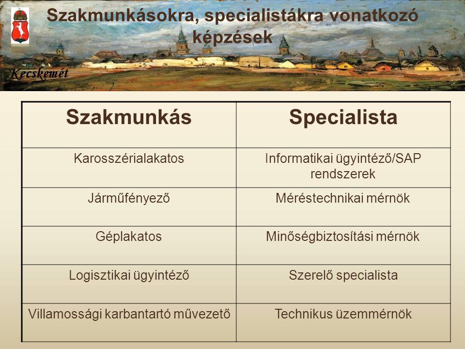 Szakmunkásokra, specialistákra vonatkozó képzések SzakmunkásSpecialista KarosszérialakatosInformatikai ügyintéző/SAP rendszerek JárműfényezőMéréstechn