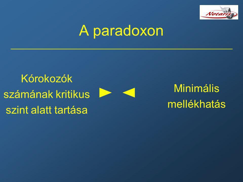A paradoxon Kórokozók számának kritikus szint alatt tartása Minimális mellékhatás ► ◄► ◄