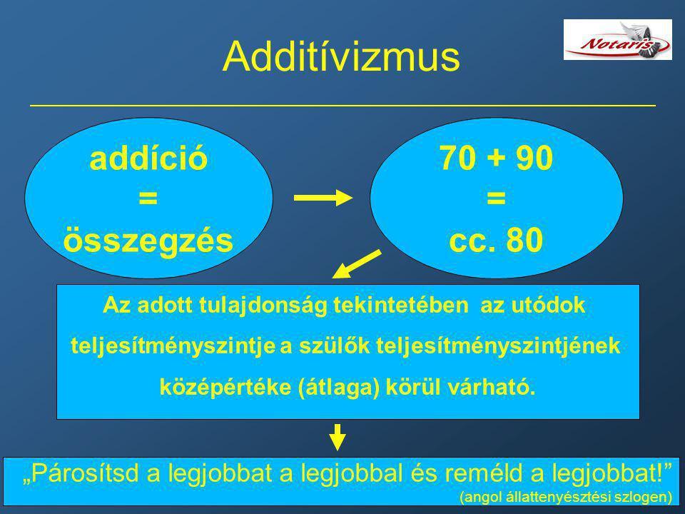 Additívizmus addíció = összegzés 70 + 90 = cc. 80 Az adott tulajdonság tekintetében az utódok teljesítményszintje a szülők teljesítményszintjének közé