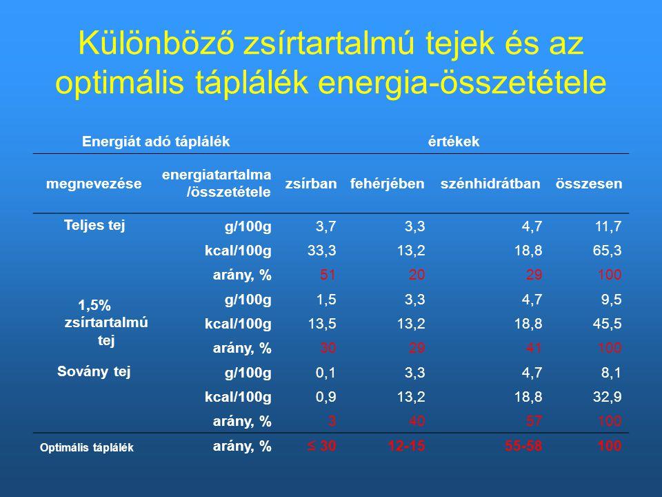 Különböző zsírtartalmú tejek és az optimális táplálék energia-összetétele Energiát adó táplálékértékek megnevezése energiatartalma /összetétele zsírbanfehérjébenszénhidrátbanösszesen Teljes tej g/100g3,73,34,711,7 kcal/100g33,313,218,865,3 arány, %512029100 1,5% zsírtartalmú tej g/100g1,53,34,79,5 kcal/100g13,513,218,845,5 arány, %302941100 Sovány tej g/100g0,13,34,78,1 kcal/100g0,913,218,832,9 arány, %34057100 Optimális táplálék arány, % ≤ 30 12-1555-58100