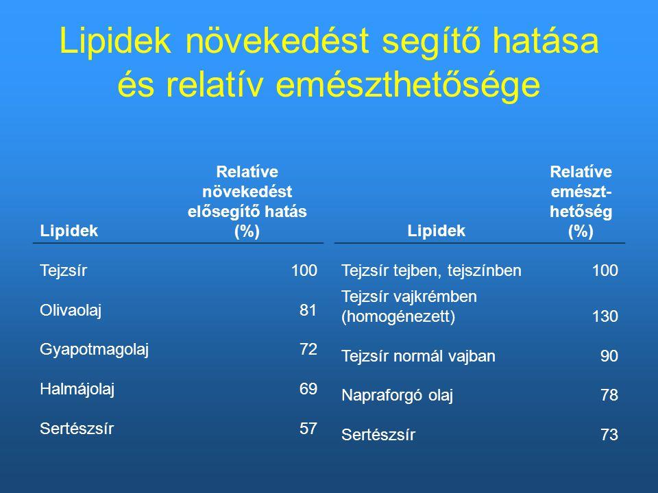 Lipidek növekedést segítő hatása és relatív emészthetősége Lipidek Relatíve növekedést elősegítő hatás (%) Tejzsír100 Olivaolaj81 Gyapotmagolaj72 Halmájolaj69 Sertészsír57 Lipidek Relatíve emészt- hetőség (%) Tejzsír tejben, tejszínben100 Tejzsír vajkrémben (homogénezett)130 Tejzsír normál vajban90 Napraforgó olaj78 Sertészsír73