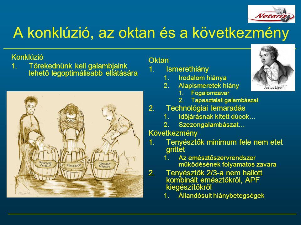 A konklúzió, az oktan és a következmény Konklúzió 1.Törekednünk kell galambjaink lehető legoptimálisabb ellátására Oktan 1.Ismerethiány 1.Irodalom hiá