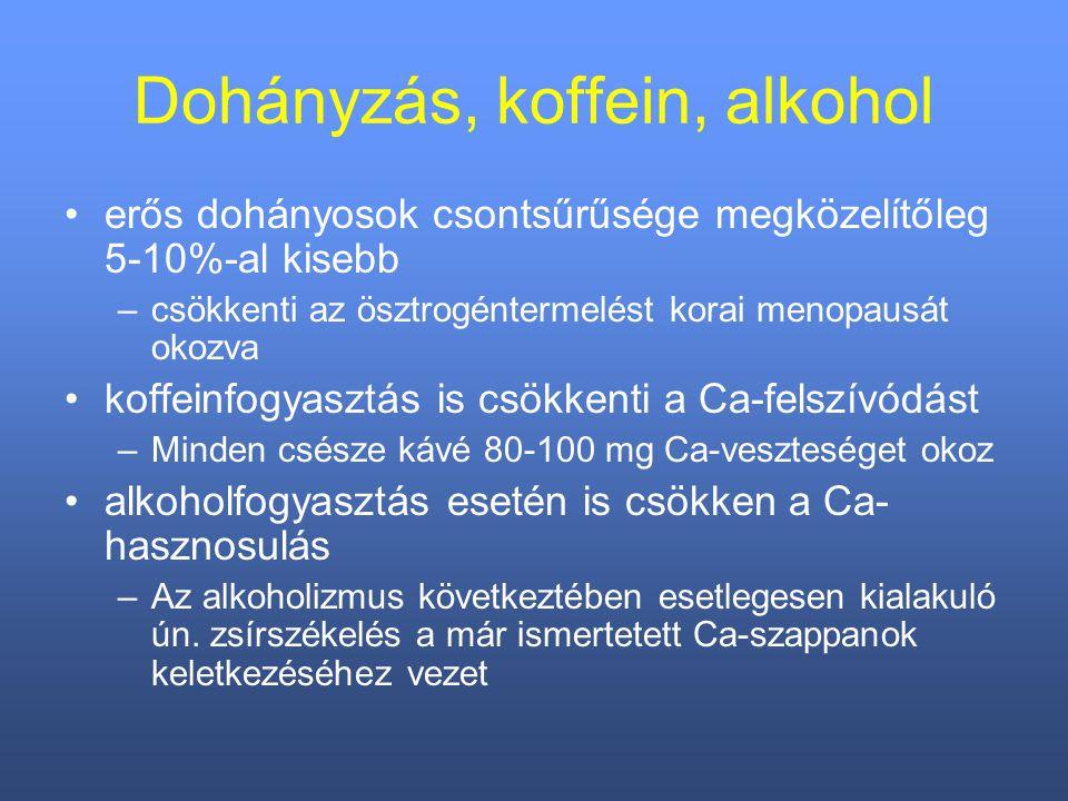 Dohányzás, koffein, alkohol erős dohányosok csontsűrűsége megközelítőleg 5-10%-al kisebb –csökkenti az ösztrogéntermelést korai menopausát okozva koffeinfogyasztás is csökkenti a Ca-felszívódást –Minden csésze kávé 80-100 mg Ca-veszteséget okoz alkoholfogyasztás esetén is csökken a Ca- hasznosulás –Az alkoholizmus következtében esetlegesen kialakuló ún.