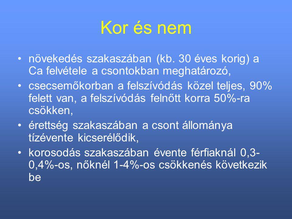 forrás: Szakály S.