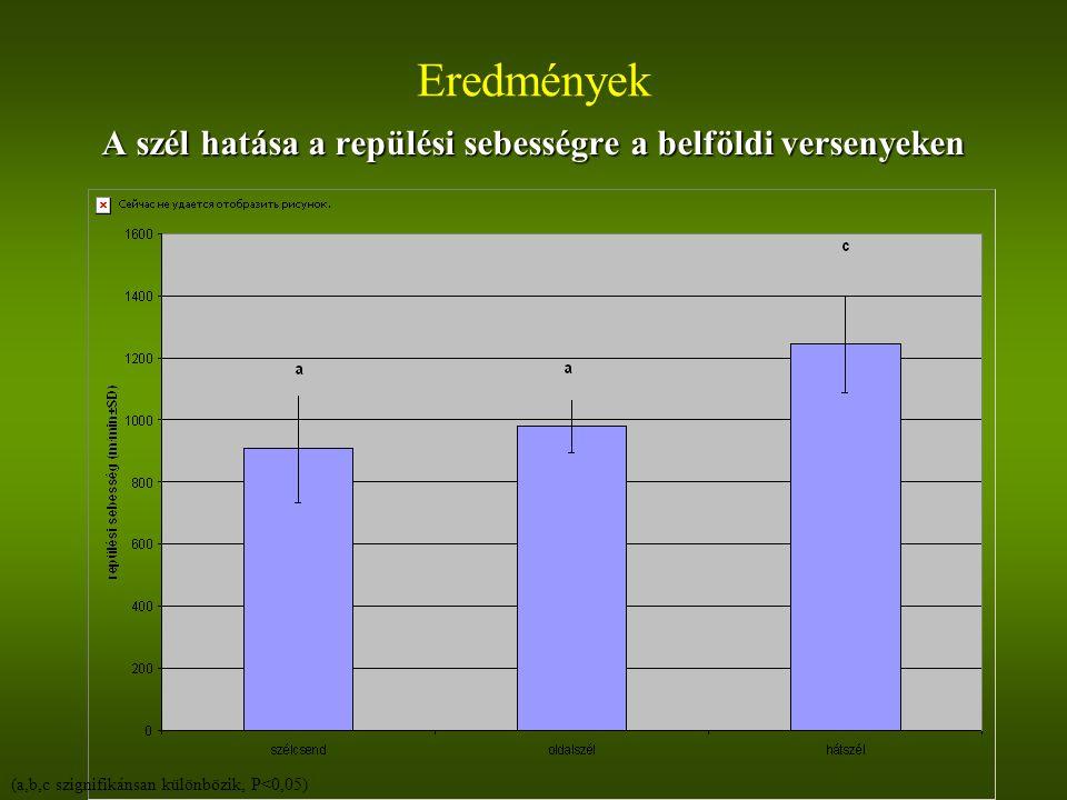 Eredmények A szél hatása a repülési sebességre a belföldi versenyeken (a,b,c szignifikánsan különbözik, P<0,05)