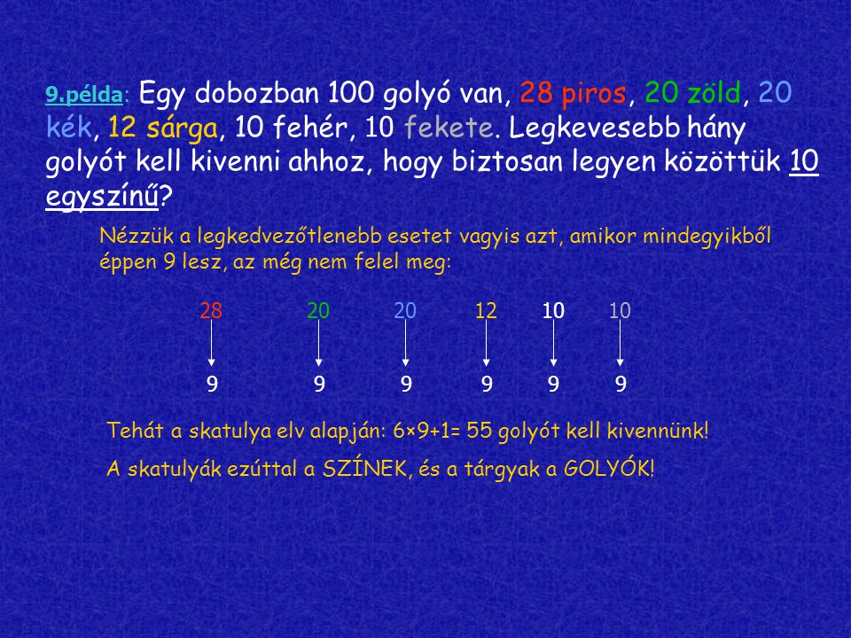 9.példa: Egy dobozban 100 golyó van, 28 piros, 20 zöld, 20 kék, 12 sárga, 10 fehér, 1 0 fekete. Legkevesebb hány golyót kell kivenni ahhoz, hogy bizto