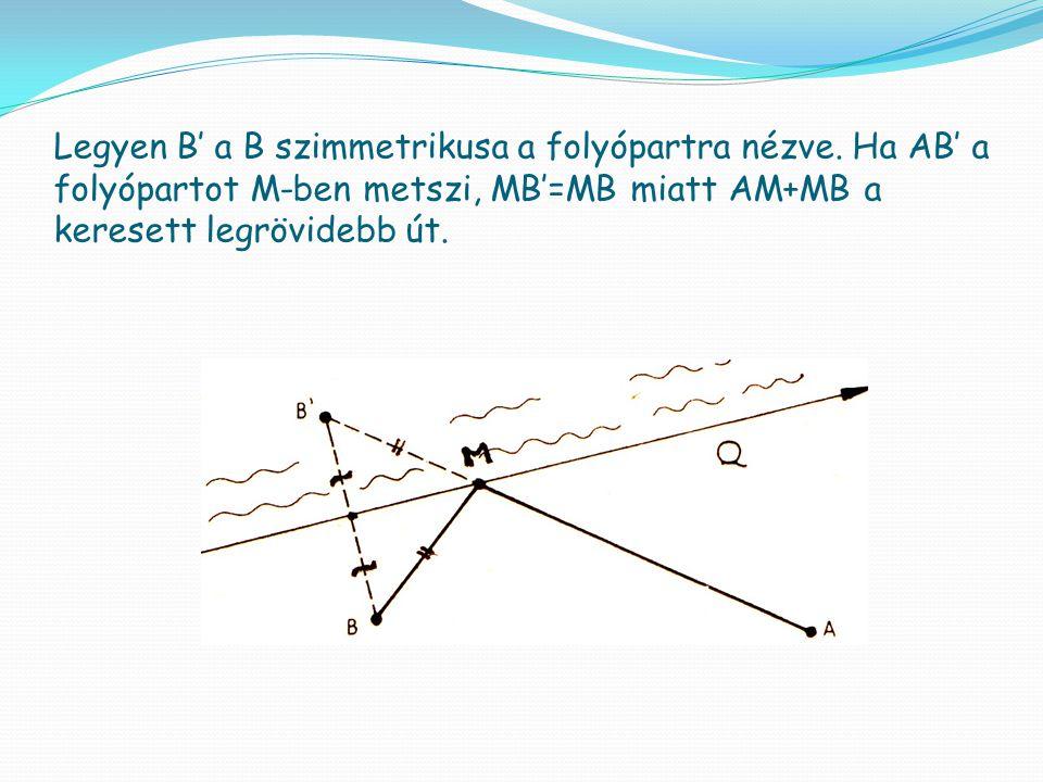 Legyen B' a B szimmetrikusa a folyópartra nézve. Ha AB' a folyópartot M-ben metszi, MB'=MB miatt AM+MB a keresett legrövidebb út.