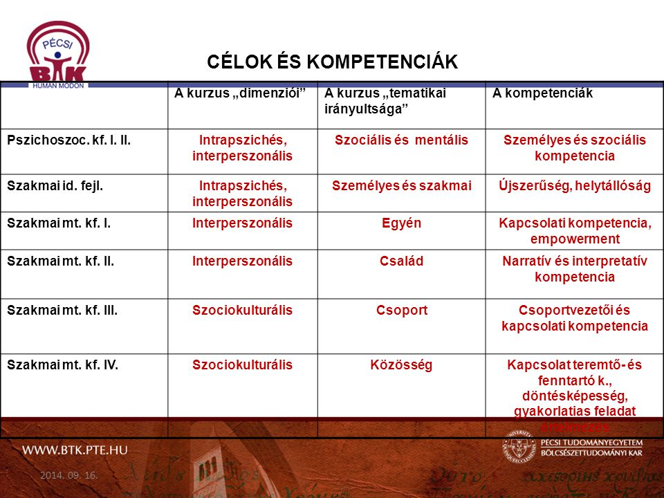 """CÉLOK ÉS KOMPETENCIÁK A kurzus """"dimenziói""""A kurzus """"tematikai irányultsága"""" A kompetenciák Pszichoszoc. kf. I. II.Intrapszichés, interperszonális Szoc"""