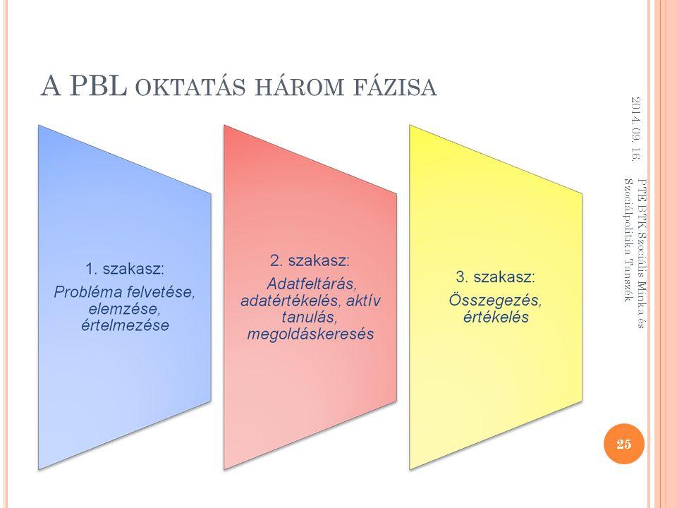 A PBL OKTATÁS HÁROM FÁZISA 2014. 09. 16. 25 PTE BTK Szociális Minka és Szociálpolitika Tanszék