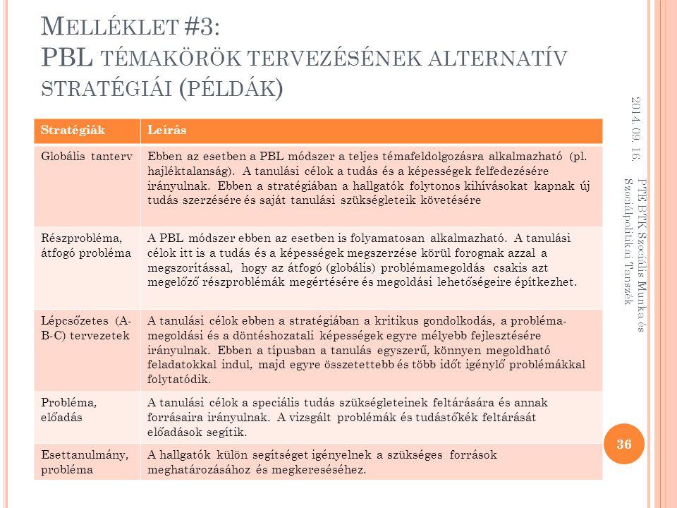 M ELLÉKLET #3: PBL TÉMAKÖRÖK TERVEZÉSÉNEK ALTERNATÍV STRATÉGIÁI ( PÉLDÁK ) StratégiákLeírás Globális tantervEbben az esetben a PBL módszer a teljes témafeldolgozásra alkalmazható (pl.