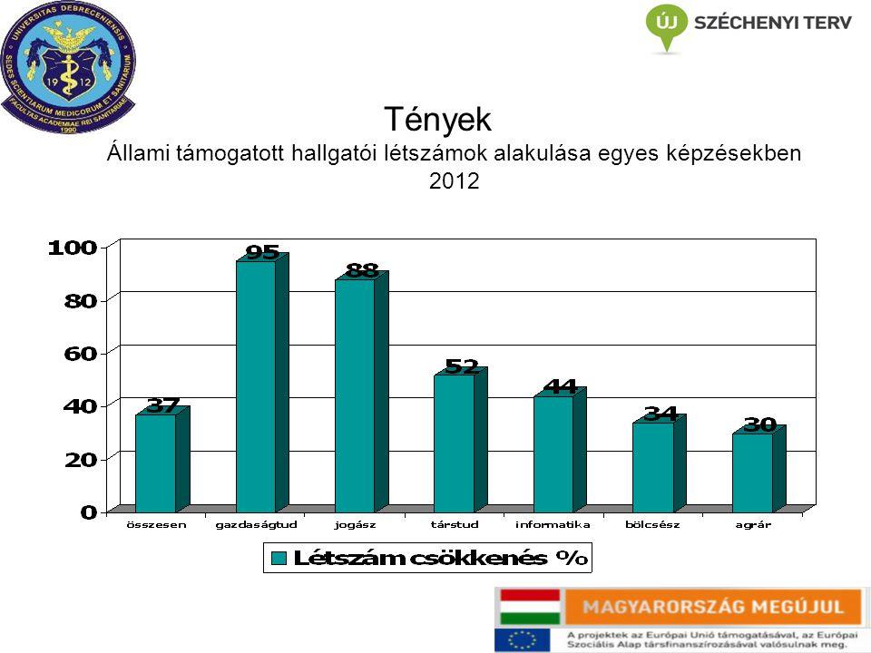 Tények Állami támogatott hallgatói létszámok alakulása egyes képzésekben 2012