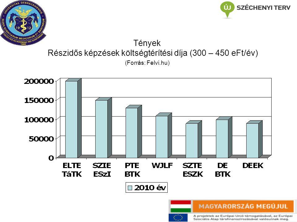 Tények Részidős képzések költségtérítési díja (300 – 450 eFt/év) (Forrás: Felvi.hu)