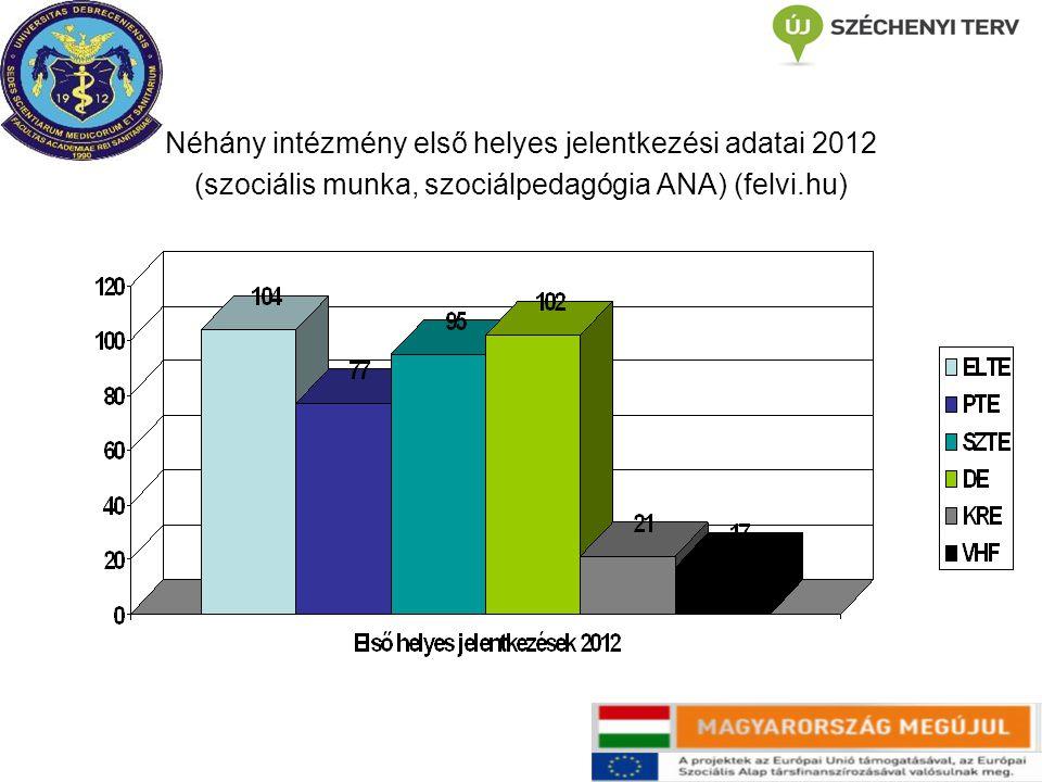 Néhány intézmény első helyes jelentkezési adatai 2012 (szociális munka, szociálpedagógia ANA) (felvi.hu)