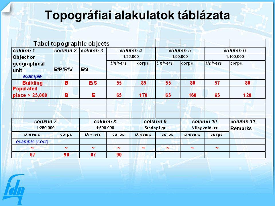 Topográfiai alakulatok táblázata